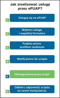 realizacja usługi.png